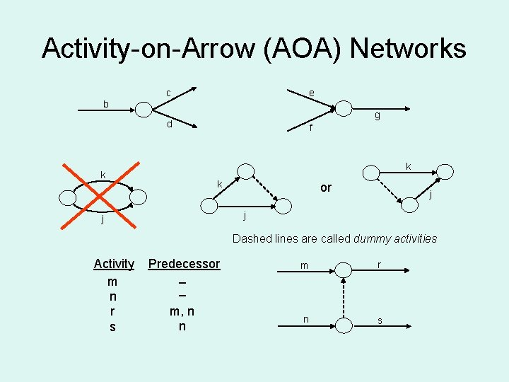 Activity-on-Arrow (AOA) Networks c e b g d f k k k or j
