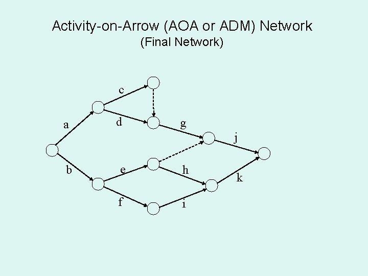 Activity-on-Arrow (AOA or ADM) Network (Final Network) c a d b e h f