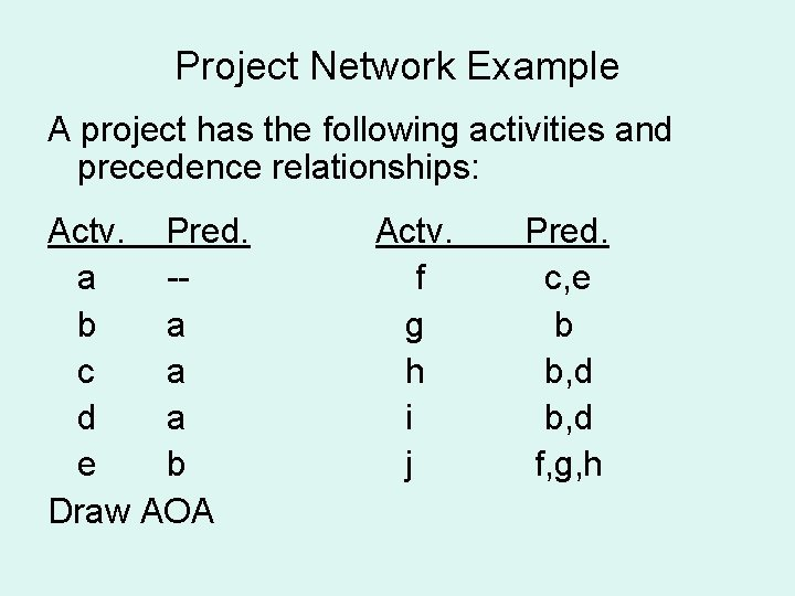 Project Network Example A project has the following activities and precedence relationships: Actv. Pred.