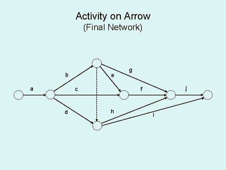 Activity on Arrow (Final Network) b a e c d g j f h