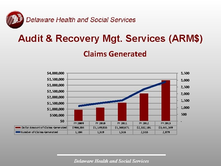 Audit & Recovery Mgt. Services (ARM$) Claims Generated $4, 000 3, 500 $3, 500,