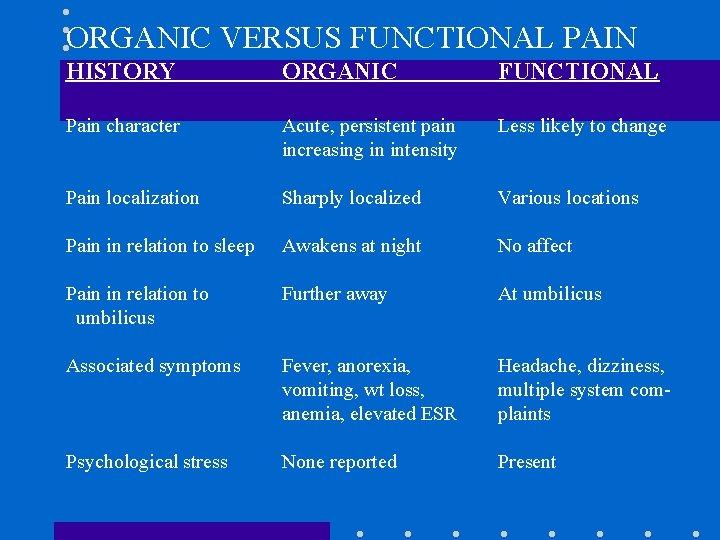 ORGANIC VERSUS FUNCTIONAL PAIN HISTORY ORGANIC FUNCTIONAL Pain character Acute, persistent pain increasing in