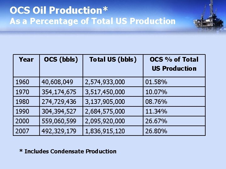 OCS Oil Production* As a Percentage of Total US Production Year OCS (bbls) Total