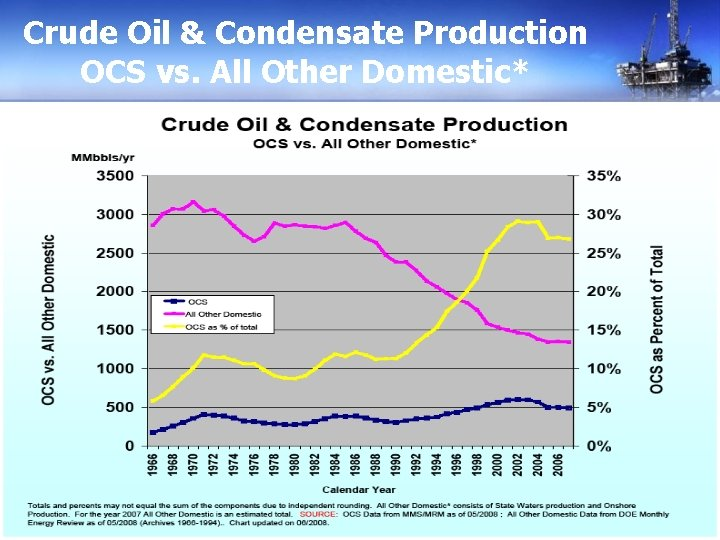 Crude Oil & Condensate Production OCS vs. All Other Domestic*