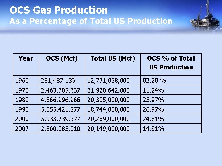 OCS Gas Production As a Percentage of Total US Production Year OCS (Mcf) Total