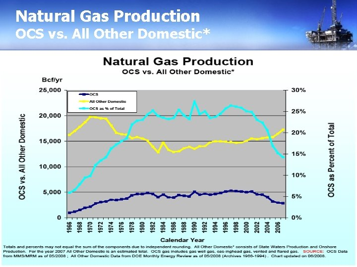 Natural Gas Production OCS vs. All Other Domestic*