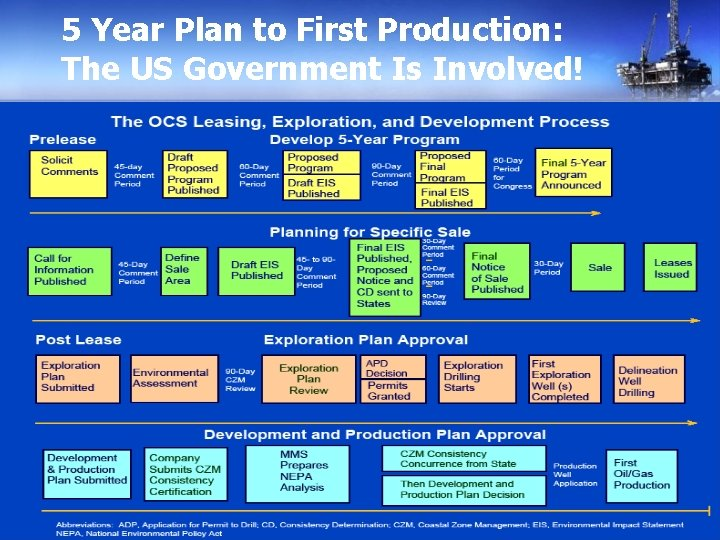 5 Year Plan to First Production: The US Government Is Involved!