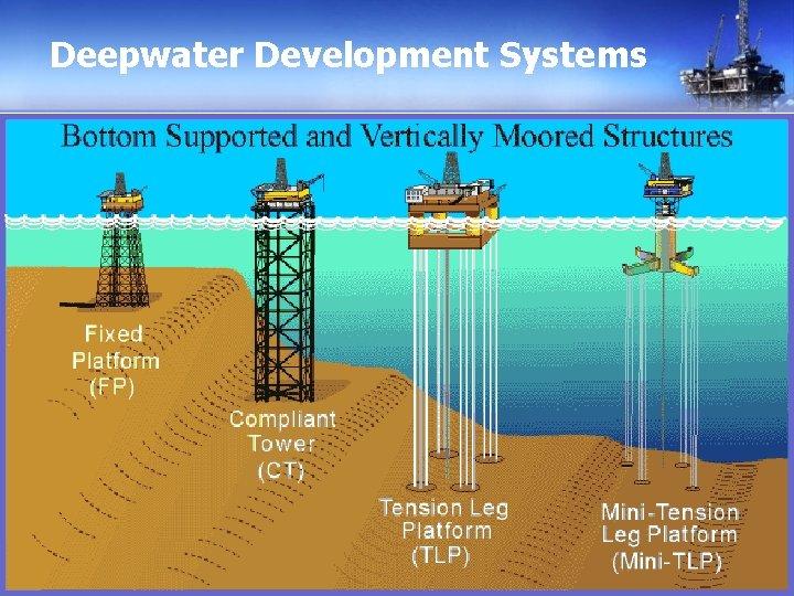 Deepwater Development Systems