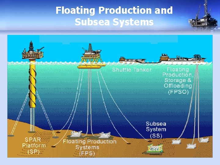 Floating Production and Subsea Systems