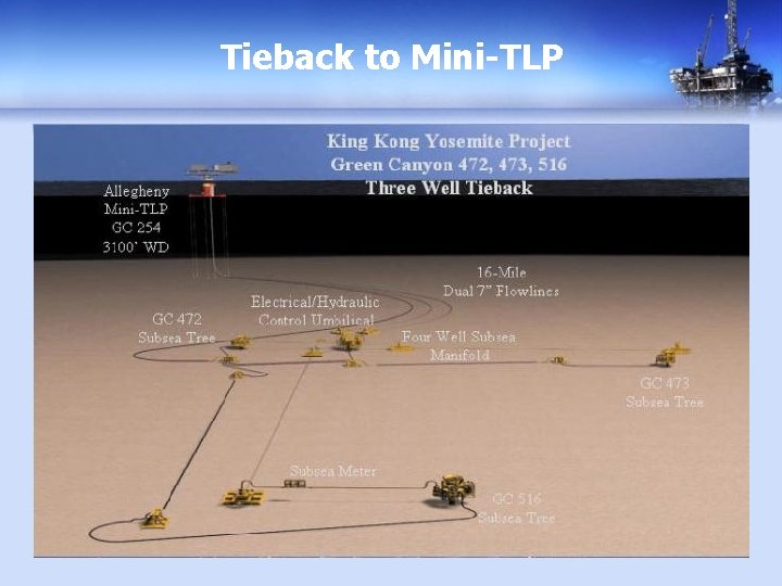 Tieback to Mini-TLP