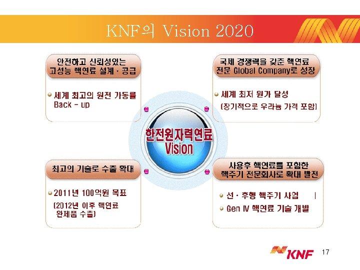 KNF의 Vision 2020 17