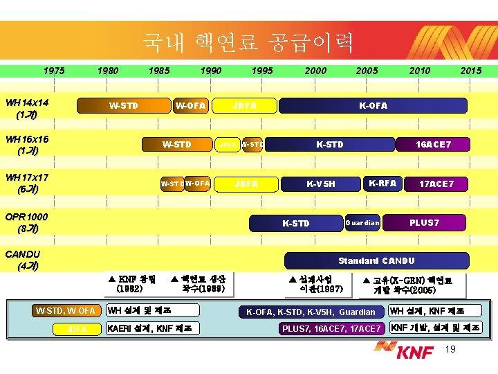 국내 핵연료 공급이력 1975 1980 WH 14 x 14 (1기) 1985 1990 W-STD W-OFA