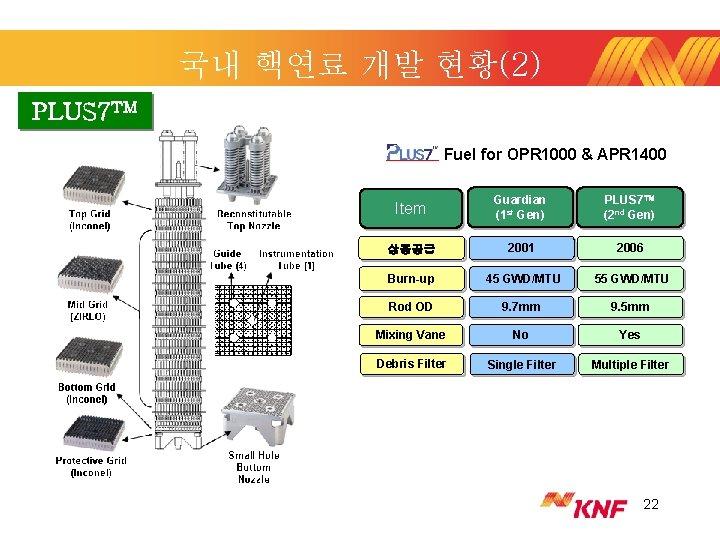 국내 핵연료 개발 현황(2) PLUS 7 TM Fuel for OPR 1000 & APR 1400