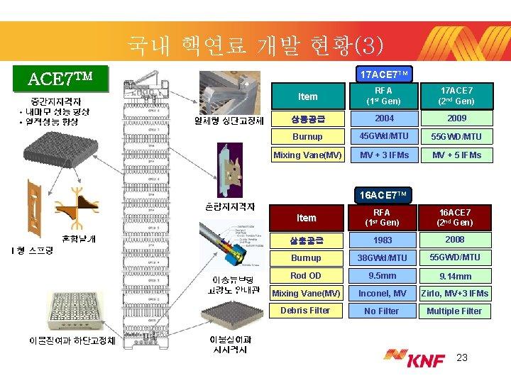 국내 핵연료 개발 현황(3) 17 ACE 7 TM Item RFA (1 st Gen) 17