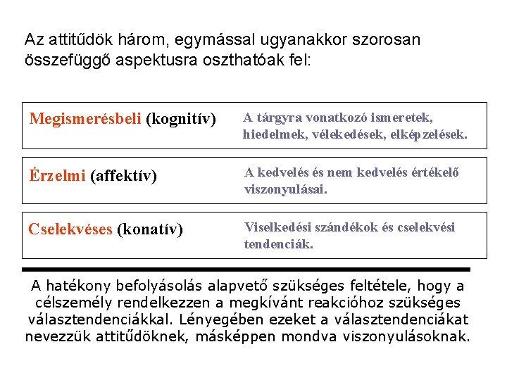 Az attitűdök három, egymással ugyanakkor szorosan összefüggő aspektusra oszthatóak fel: Megismerésbeli (kognitív) A tárgyra