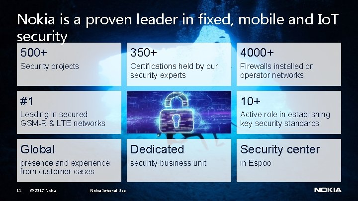 Nokia is a proven leader in fixed, mobile and Io. T security 500+ 350+