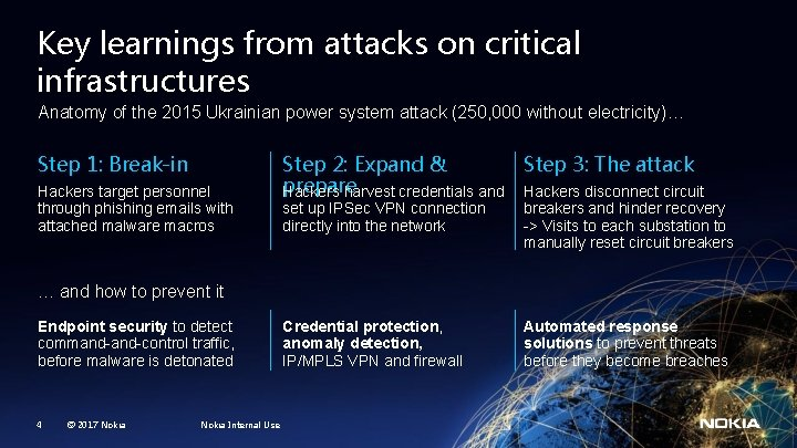 Key learnings from attacks on critical infrastructures Anatomy of the 2015 Ukrainian power system