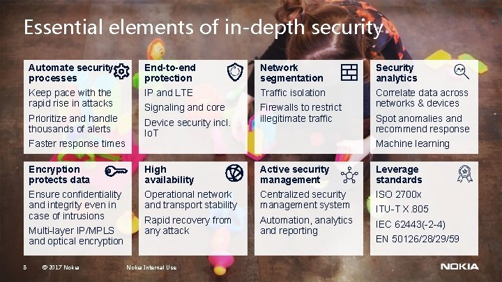 Essential elements of in-depth security Automate security processes End-to-end protection Network segmentation Security analytics