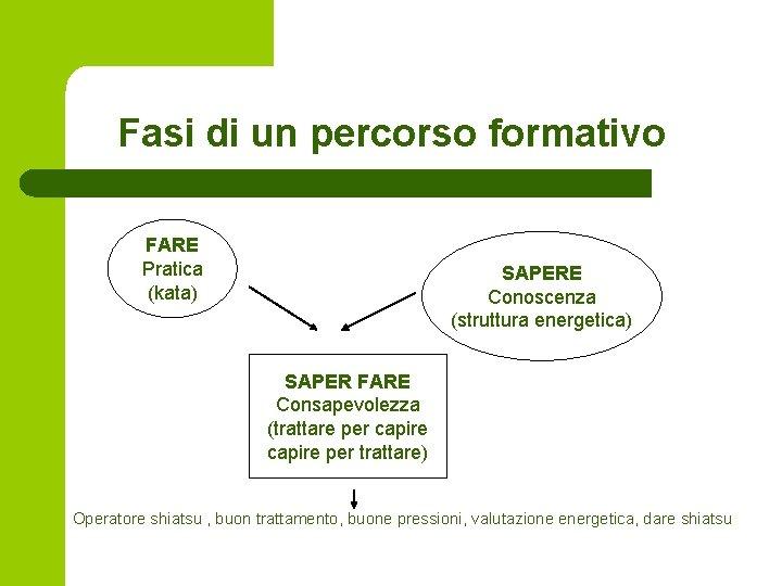 Fasi di un percorso formativo FARE Pratica (kata) SAPERE Conoscenza (struttura energetica) SAPER FARE