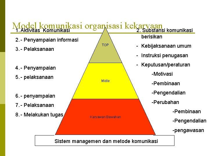 Model komunikasi organisasi kekaryaan 1. Aktivitas Komunikasi 2. Substansi komunikasi berisikan 2. - Penyampaian