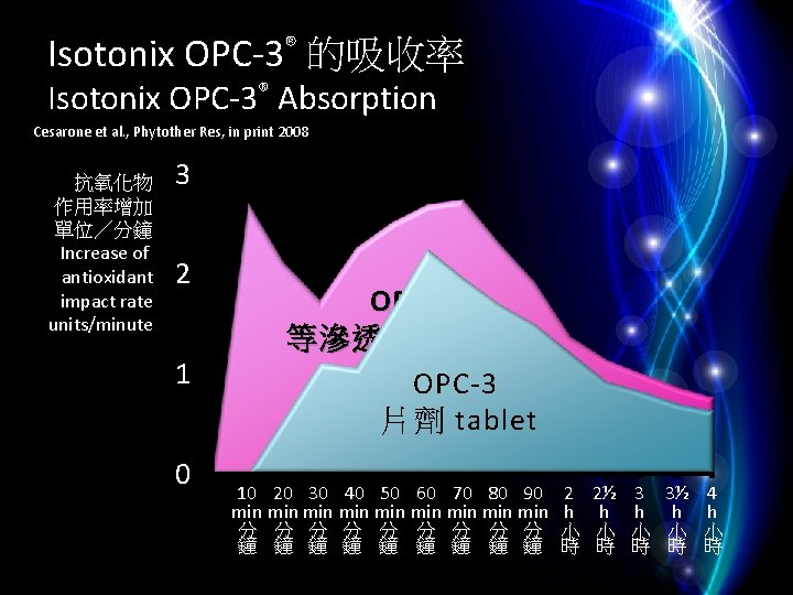 Isotonix OPC-3® 的吸收率 Isotonix OPC-3® Absorption Cesarone et al. , Phytother Res, in print