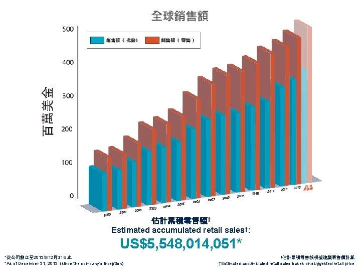 估計累積零售額† Estimated accumulated retail sales†: US$5, 548, 014, 051* *從公司創立至 2013年 12月31日止 *As of