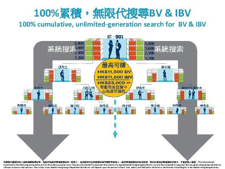 100%累積,無限代搜尋BV & IBV 100% cumulative, unlimited-generation search for BV & IBV 5, 000 3,