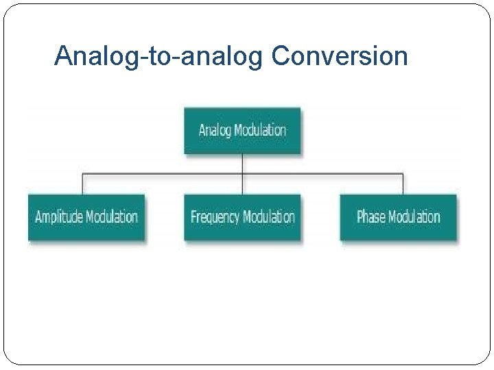 Analog-to-analog Conversion