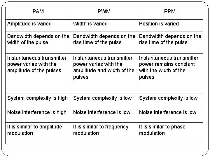 PAM Amplitude is varied PWM Width is varied PPM Position is varied Bandwidth depends