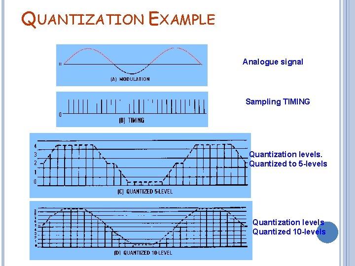 QUANTIZATION EXAMPLE Analogue signal Sampling TIMING Quantization levels. Quantized to 5 -levels Quantization levels