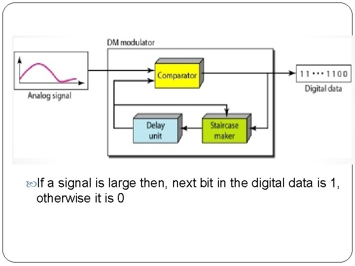If a signal is large then, next bit in the digital data is