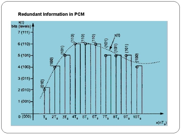 Redundant Information in PCM