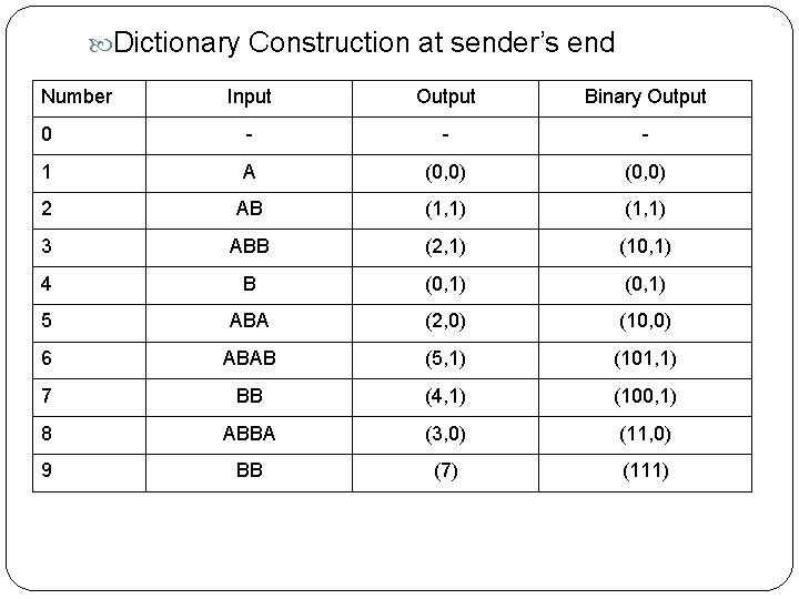 Dictionary Construction at sender's end Number Input Output Binary Output 0 - -