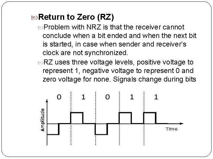 Return to Zero (RZ) Problem with NRZ is that the receiver cannot conclude