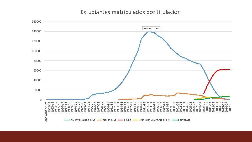 Año Académico 1962 -63 1963 -64 1964 -65 1965 -66 1966 -67 1967 -68