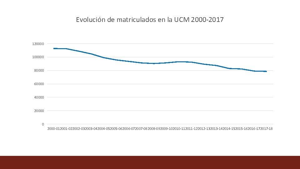Evolución de matriculados en la UCM 2000 -2017 120000 100000 80000 60000 40000 20000