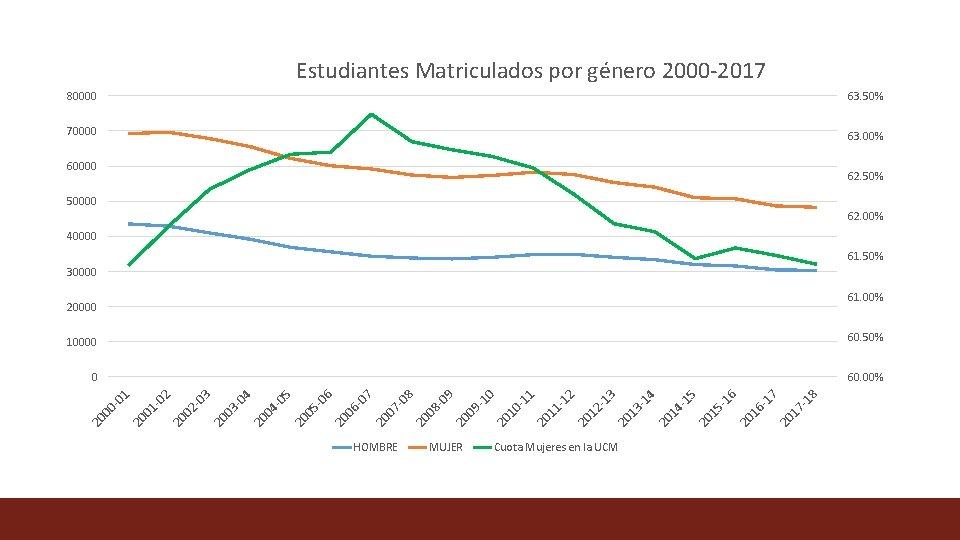 Estudiantes Matriculados por género 2000 -2017 80000 63. 50% 70000 63. 00% 60000 62.