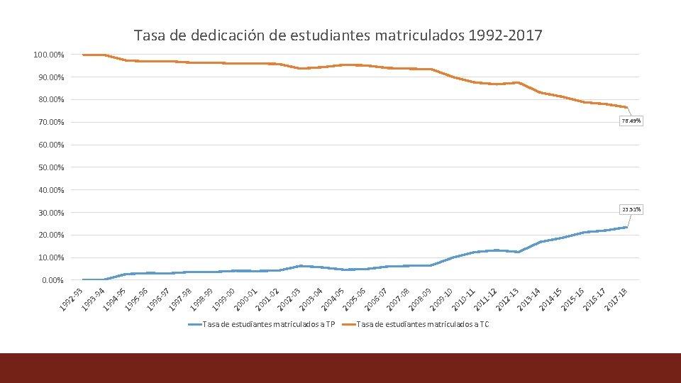 Tasa de dedicación de estudiantes matriculados 1992 -2017 100. 00% 90. 00% 80. 00%