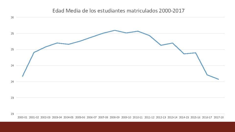 Edad Media de los estudiantes matriculados 2000 -2017 26 25 25 24 24 23