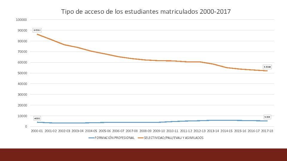 Tipo de acceso de los estudiantes matriculados 2000 -2017 100000 90000 86352 80000 70000