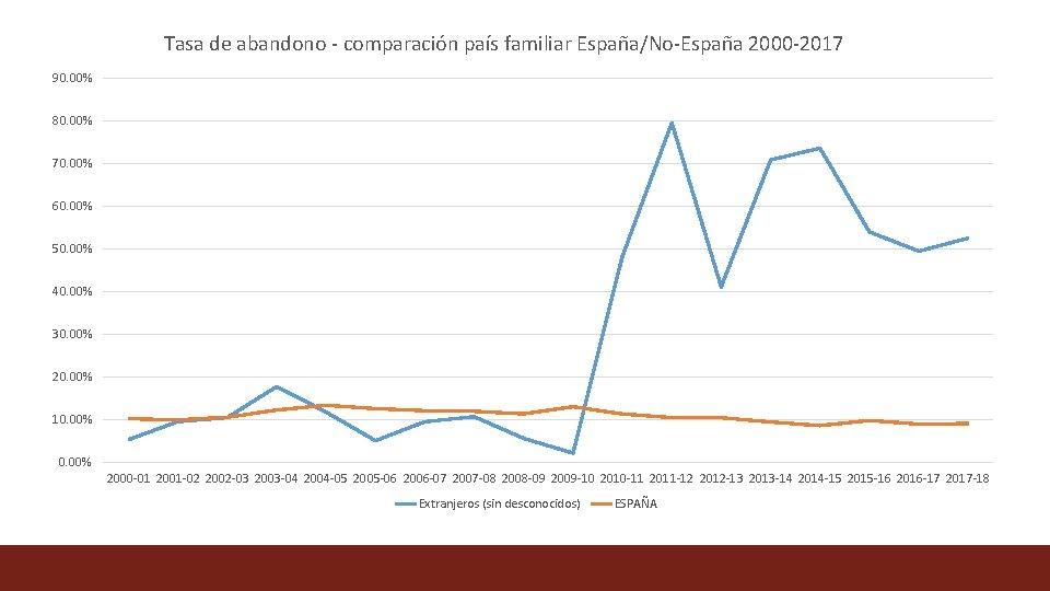 Tasa de abandono - comparación país familiar España/No-España 2000 -2017 90. 00% 80. 00%