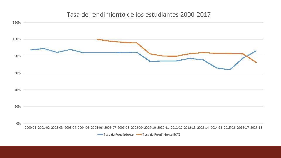 Tasa de rendimiento de los estudiantes 2000 -2017 120% 100% 80% 60% 40% 20%