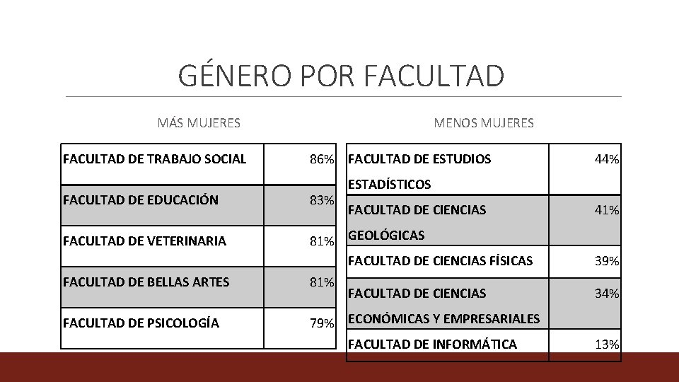 GÉNERO POR FACULTAD MÁS MUJERES FACULTAD DE TRABAJO SOCIAL MENOS MUJERES 86% FACULTAD DE