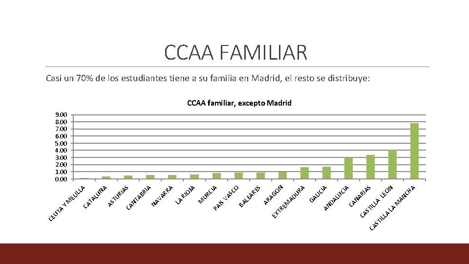 CCAA FAMILIAR Casi un 70% de los estudiantes tiene a su familia en Madrid,