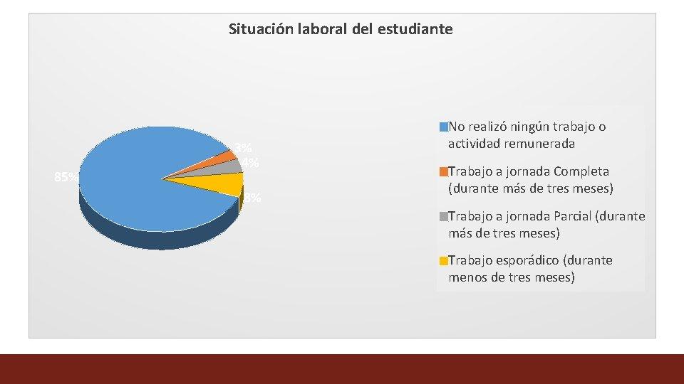 Situación laboral del estudiante 85% 3% 4% 8% No realizó ningún trabajo o actividad
