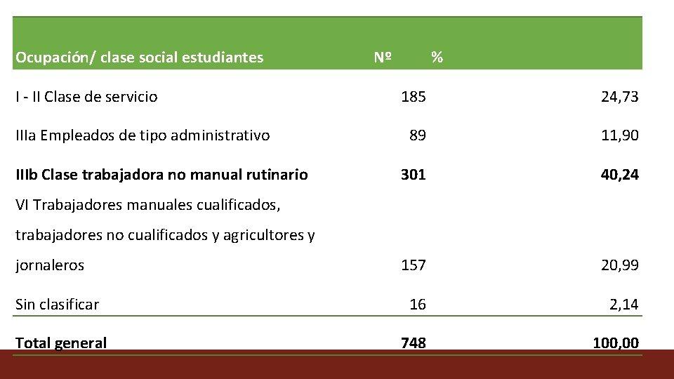 Ocupación/ clase social estudiantes I - II Clase de servicio Nº % 185 24,