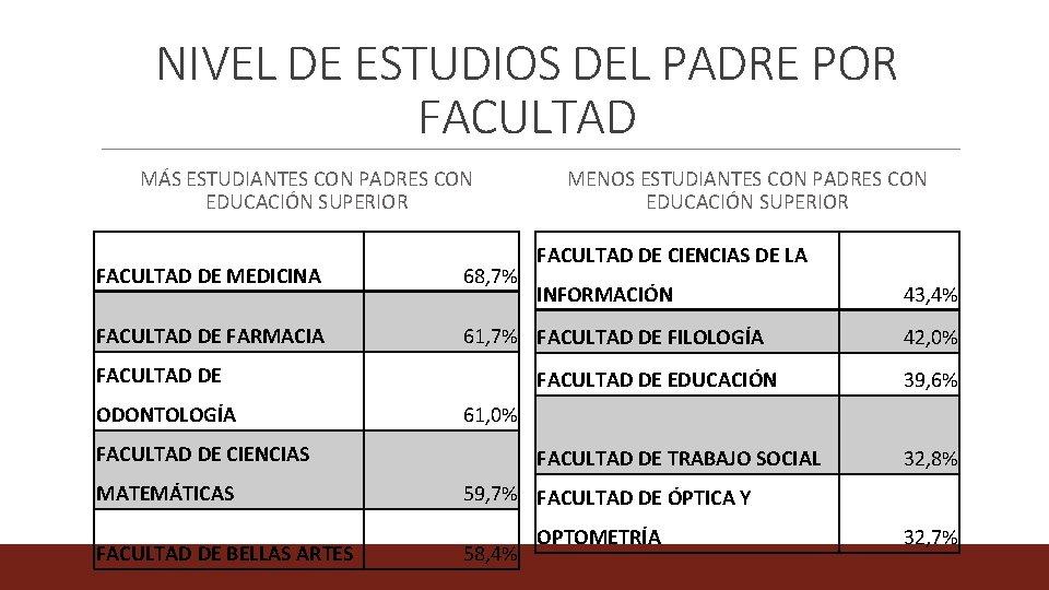 NIVEL DE ESTUDIOS DEL PADRE POR FACULTAD MÁS ESTUDIANTES CON PADRES CON EDUCACIÓN SUPERIOR