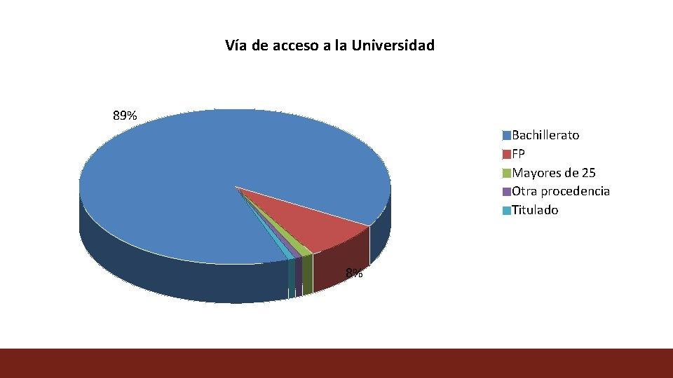 Vía de acceso a la Universidad 89% Bachillerato FP Mayores de 25 Otra procedencia