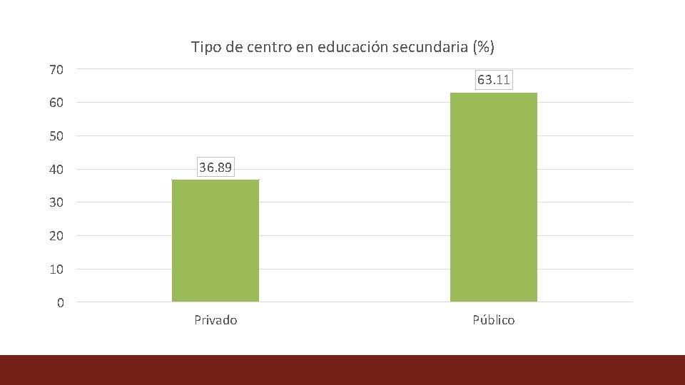 Tipo de centro en educación secundaria (%) 70 63. 11 60 50 40 36.