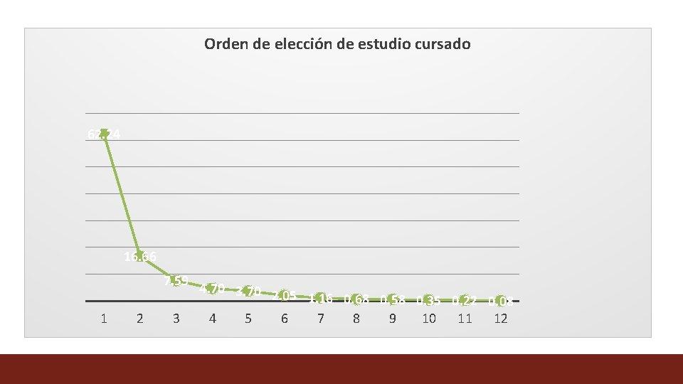 Orden de elección de estudio cursado 62. 24 16. 66 7. 59 1 2